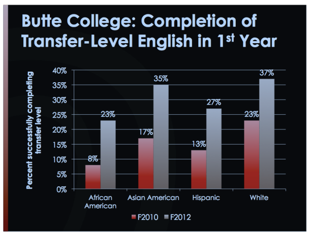graph of college English completion rates at Butte College